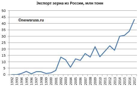 Картинки по запросу Россия рост сельского хозяйства зерновых