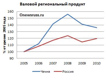Экономика чеченской республики реферат 344
