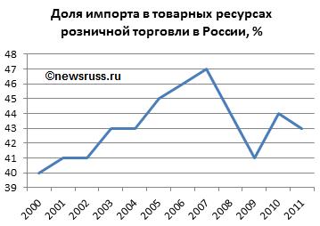Прибалтийские шпроты на российском рынке заменили - МК
