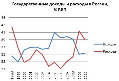 Доходы и расходы РФ