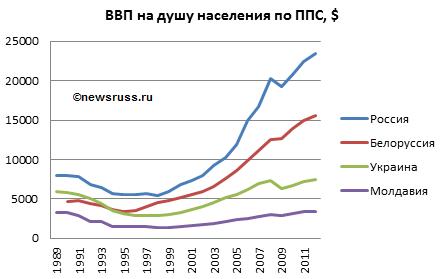 Динамика ВВП на душу населения по ППС в европейских странах СНГ (Белоруссии, Молдавии, России и Украине) в 1989—2011 годах, в долларах США, по данным Всемирного банка