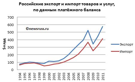 http://newsruss.ru/doc/images/9/93/EKIMTUPBRF.png