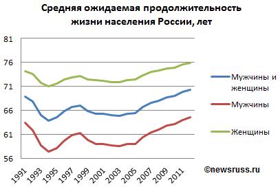 Продолжительность жизни средняя в России в мире