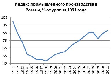 Экономические реформы 2000 и их социальные результаты
