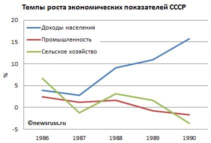 Темпы роста экономических показателей России