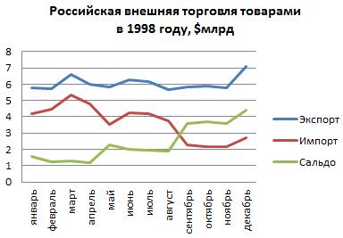 Внешняя торговля России в 1998 году