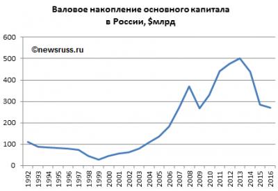 Доклад инвестиции в россии 6683