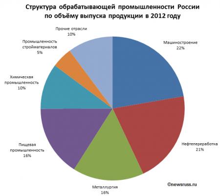 Структура экономики россии доклад 5597