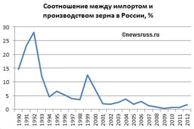 Динамика соотношения двух показателей, импорта зерна в Россию и производства зерна в России, в 1990—2012 годах, в%