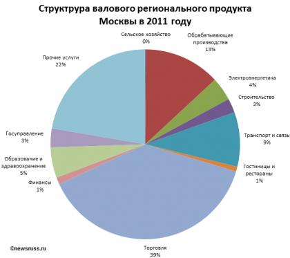 Реферат на тему экономика москвы 3743