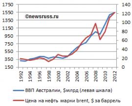 Газпромбанк перевод накопительной части пенсии
