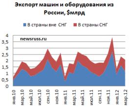 Импорт оборудования в россию форекс оптимайзе