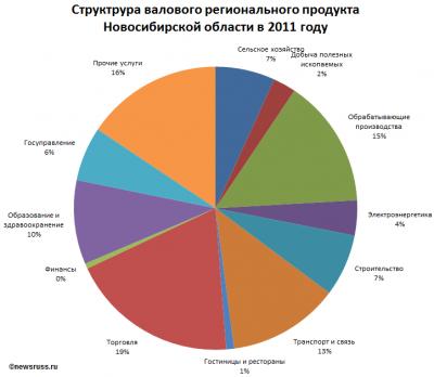 Экономическое развитие новосибирской области реферат 8330